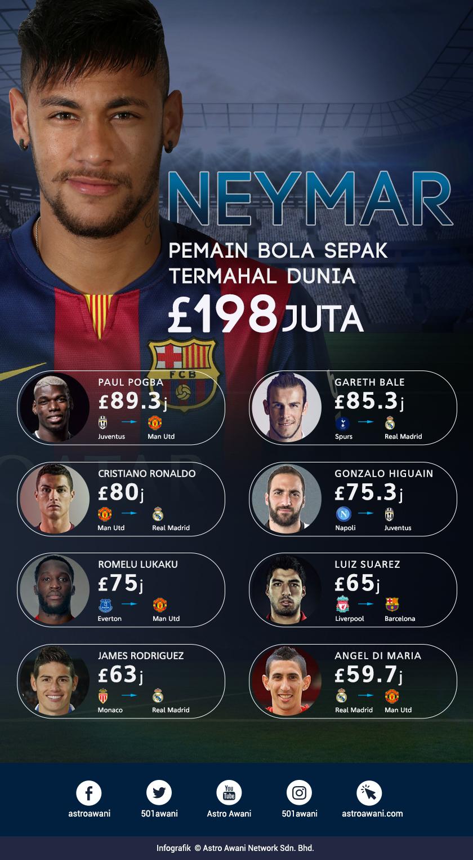 Neymar sah menjadi pemain bola sepak termahal di dunia dengan yuran perpindahan sebanyak £198 juta (kira-kira RM1.1 bilion).