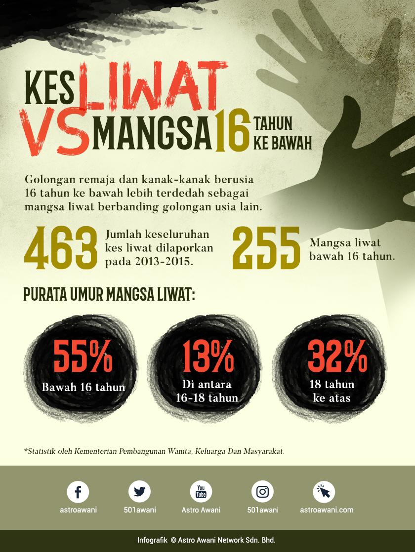 Statistik menunjukkan 55 peratus daripada keseluruhan 463 kes liwat yang dilaporkan pada 2013 hingga 2015 melibatkan mangsa berusia bawah 16 tahun.