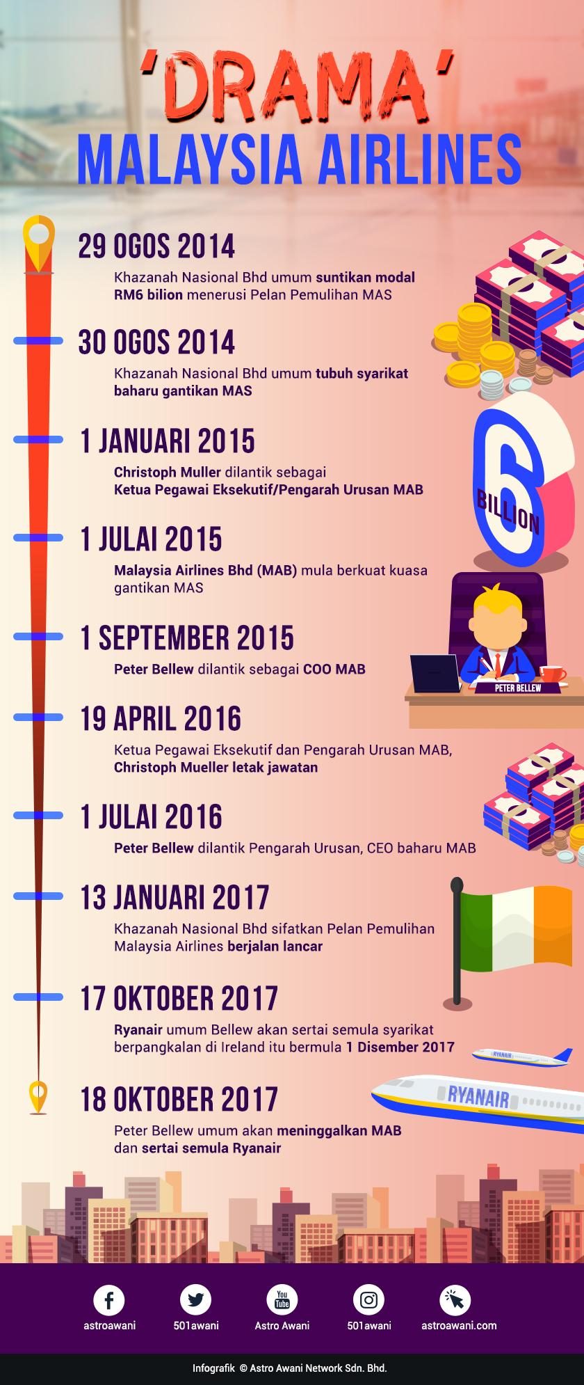 Infografik Pelan Pemulihan MAB