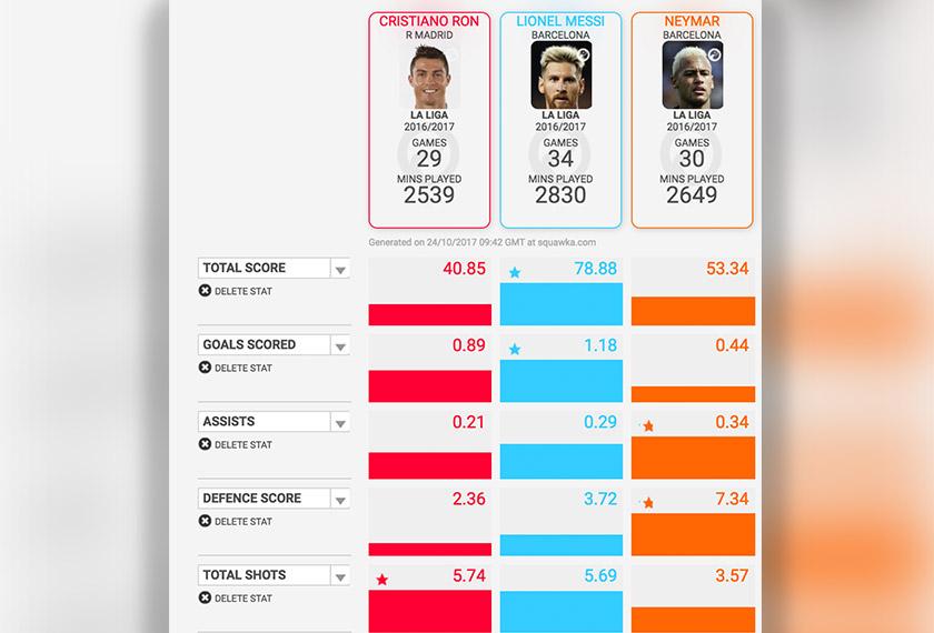 PEMAIN Portugal, Cristiano Ronaldo baharu sahaja dinobat sebagai pemain terbaik dunia FIFA untuk tahun kedua berturut-turut.
