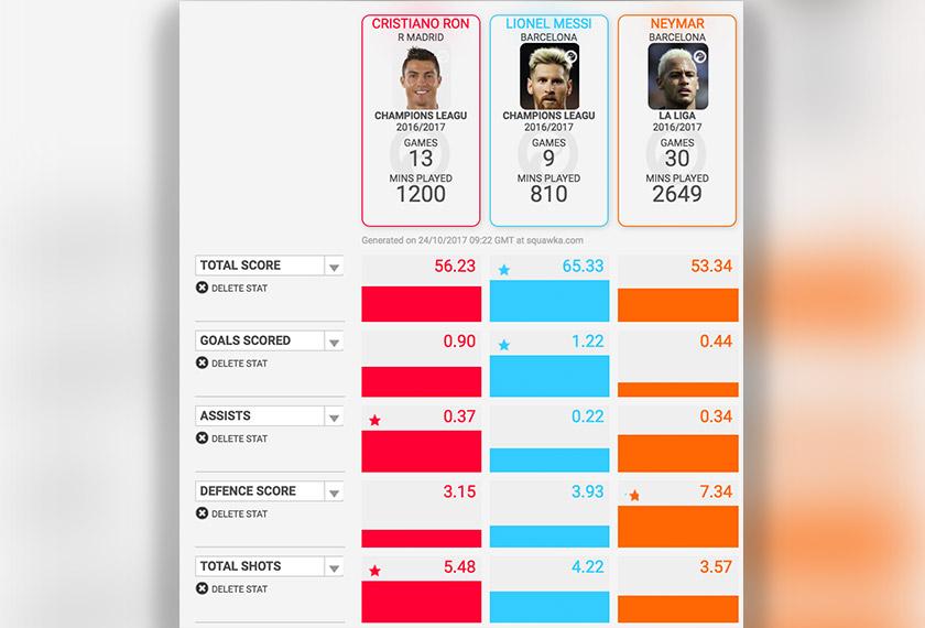 Statistik Ronaldo dalam kejuaraan Eropah juga tidak begitu tinggi apabila mencatat mata keseluruhan 56.23 berbanding Messi 65.33.