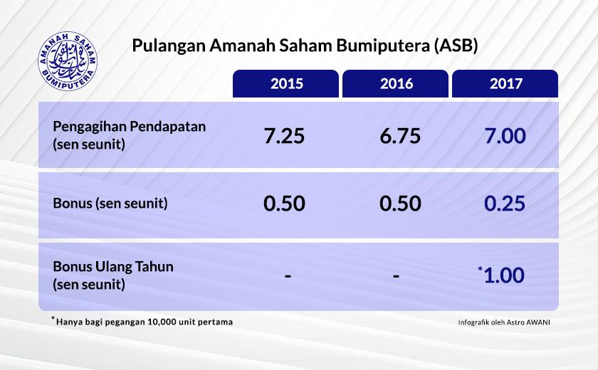Penyertaan Bonus Khas Ulang Tahun tahun ini juga menjadikan 2017 satu-satunya tahun di mana pulangan ASB terdiri dari tiga komponen, berbanding dua komponen sebelum ini.