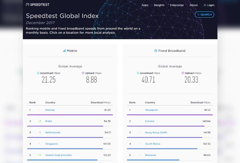 Lima negara yang mendominasi kelajuan internet bagi kategori mudah alih dan jalur lebar tetap. - Sumber Speedtest.net