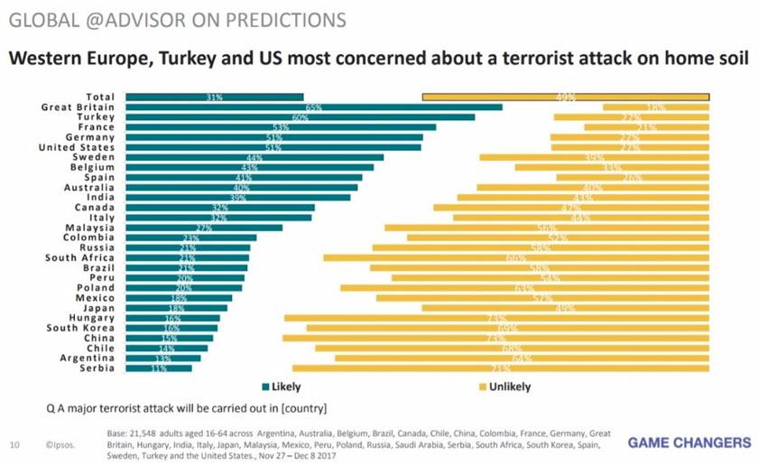 Undian responden berkenaan kemungkinan serangan pengganas berlaku di negara sendiri. - Ipsos