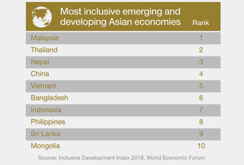 Malaysia di kedudukan pertama sebagai ekonomi paling inklusif antara ekonomi membangun Asia lain.
