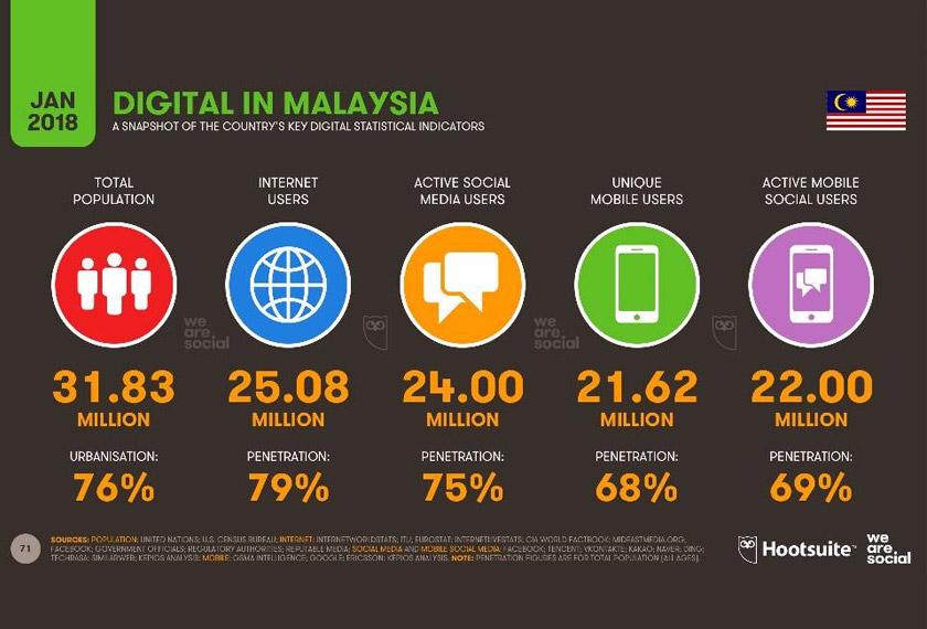 Malaysia Negara Ke 9 Paling Aktif Media Sosial Ke 5 Paling Ramai Guna E Dagang Laporan Astro Awani