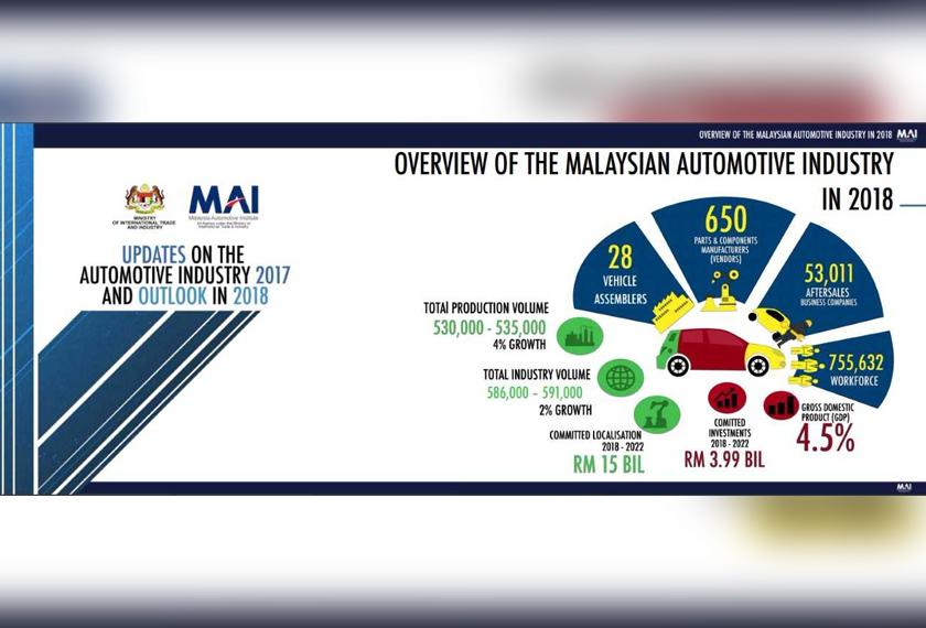 Peningkatan peluang kerja itu hasil penggantian pekerja asing dalam bidang tersebut yang dilaksanakan Institut Automotif Malaysia (MAI). - Foto MAI
