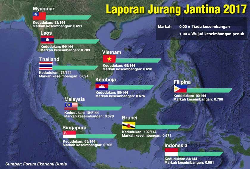 Menurut Laporan Jurang Jantina 2017, Malaysia berada di kedudukan 104 daripada 144 negara.