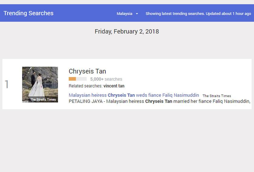 Nama Chryseis Tan mencatat sebanyak lebih 5000 carian di Google Search Malaysia sekali gus menduduki tempat pertama carian itu.
