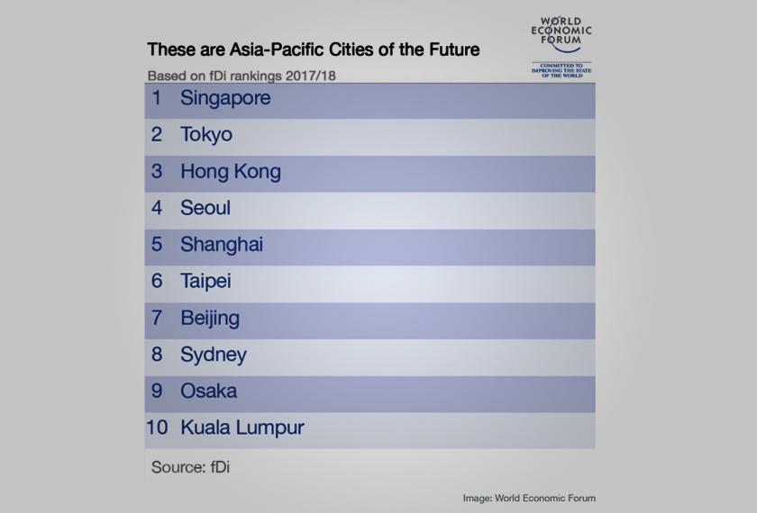 Kuala Lumpur masih kekal berada dalam kedudukan 10 tertinggi dalam senarai bandar masa depan rantau Asia-Pasifik tahun 2017/2018, iaitu berada dalam kedudukan nombor 10, menurut laporan fDi Intelligence.  Kedudukan tersebut mengalami penurunan empat anak tangga iaitu kedudukan nombor 6 pada tahun 2015/2016.  Senarai yang dikeluarkan oleh fDi Intelligence, sebahagian daripada Financial Times, menganalisis 163 lokasi dan dinilai mengikut lima kategori, iaitu potensi ekonomi; mesra perniagaan; modal insan dan gaya hidup; keberkesanan perbelanjaan; dan perhubungan.  Dalam analisis tersebut, Kuala Lumpur berada pada kedudukan kedua dalam kategori potensi ekonomi bandar populasi kecil dan berada pada kedudukan kelima dalam kategori perhubungan bandar populasi kecil, menjadikan Kuala Lumpur berada pada kedudukan teratas secara keseluruhan dalam kedudukan lima teratas bandar populasi kecil Asia-Pasifik untuk tahun 2017/2018.  Bandar Singapura kekal menguasai kedudukan teratas dua tahun berturut-turut sejak tahun 2015/2016 atas faktor industri perkhidmatan yang maju.  Faktor keupayaan pelaburan langsung asing (FDI) yang mencatatkan nombor yang tertinggi berbanding daripada bandar-bandar di sekitar rantau Asia-Pasifik turut menyumbang kedudukan bandar Singapura di tangga teratas.  Bandar Singapura juga turut mencatatkan pengangguran yang agak rendah iaitu sebanyak 2.1% dan mempunyai keluaran dalam negeri kasar (KDNK) per kapita yang lebih tinggi daripada USD 87,000 pada pariti kuasa beli.
