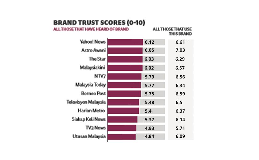 Siapa jenama berita paling dipercayai di Malaysia?
