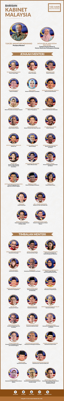Barisan Kabinet Malaysia 2018 - Astro AWANI