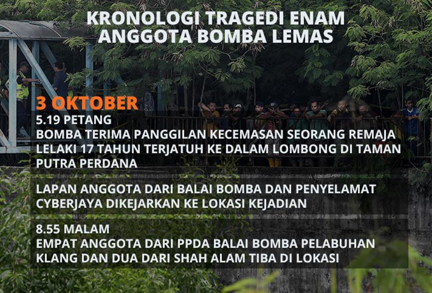 Kronologi tragedi enam anggota bomba lemas
