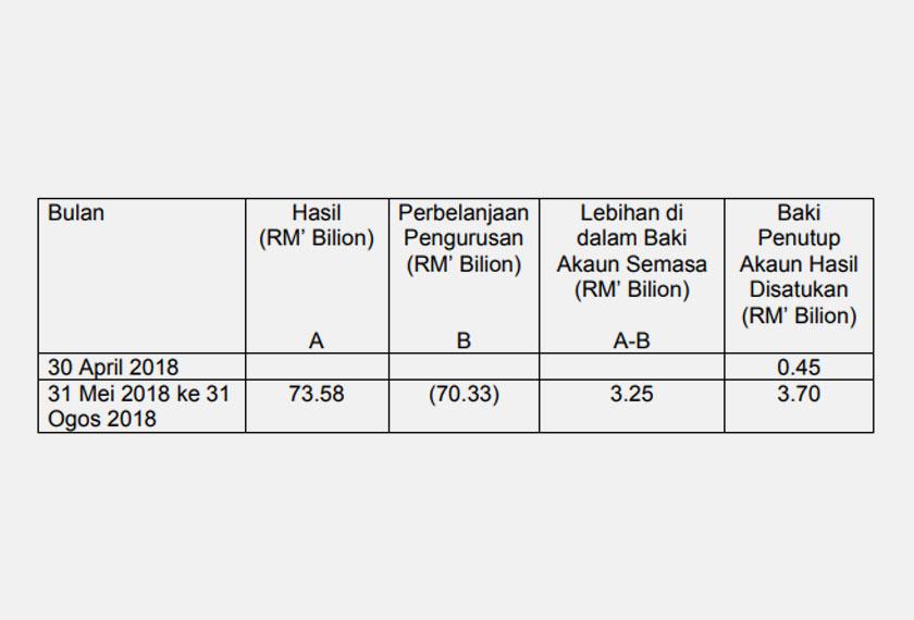 """Hasil kerajaan untuk tempoh Mei hingga Ogos 2018 meningkat sebanyak RM1.70 bilion susulan penjimatan yang dilakukan sejak mengambilalih tampuk kepimpinan, kata Menteri Kewangan Lim Guan Eng dalam satu kenyataan. """"Pemerintahan Pakatan Harapan secara Cekap, Akauntabiliti, dan Telus (CAT) telah memberi bukan sahaja penjimatan dari penghapusan amalan-amalan korup, tetapi juga pulangan kecekapan (efficiency gains) hasil usaha-usaha reformasi institusi seperti tender terbuka yang kompetitif.  """"Amalan pengurusan kewangan Kerajaan Pakatan Harapan yang baik dan berhemat telah menghasilkan lebihan sebanyak RM3.25 Bilion di dalam Baki Akaun Semasa di dalam tempoh empat bulan dari Mei ke Ogos 2018."""" Katanya. Perbelanjaan Mengurus juga susut sebanyak RM12.96 bilion dari RM83.29 bilion kepada RM70.33 bilion. Berikut merupakan analisa lebihan baki akaun semasa: ** Untuk rekod sepanjang tempoh itu tiada kutipan Cukai Barang dan Perkhidmatan (GST) selepas ia dimansuhkan. Manakala kutipan Cukai Jualan dan Perkhidmatan (SST) hanya bermula pada September 2018. Menurut kenyataan itu lagi hasil kerajaan berada pada RM71.88 bilion setakat April 2018, namun dalam hanya tiga bulan ia meningkat kepada RM73.58 bilion. MoF baru-baru ini berkata Akaun Hasil Disatukan yang digunakan untuk membayar gaji serta pencen penjawat awam, hanya tinggal RM450 juta. Ia jauh lebih rendah berbanding komitmen bulanan RM8 bilion yang diperlukan untuk pembayaran tersebut. Namun Sejak Mei hingga Ogos, kerajaan berjaya meningkatkan hasil akaun itu sebanyak 7 kali ganda atau RM3.25 bilion"""
