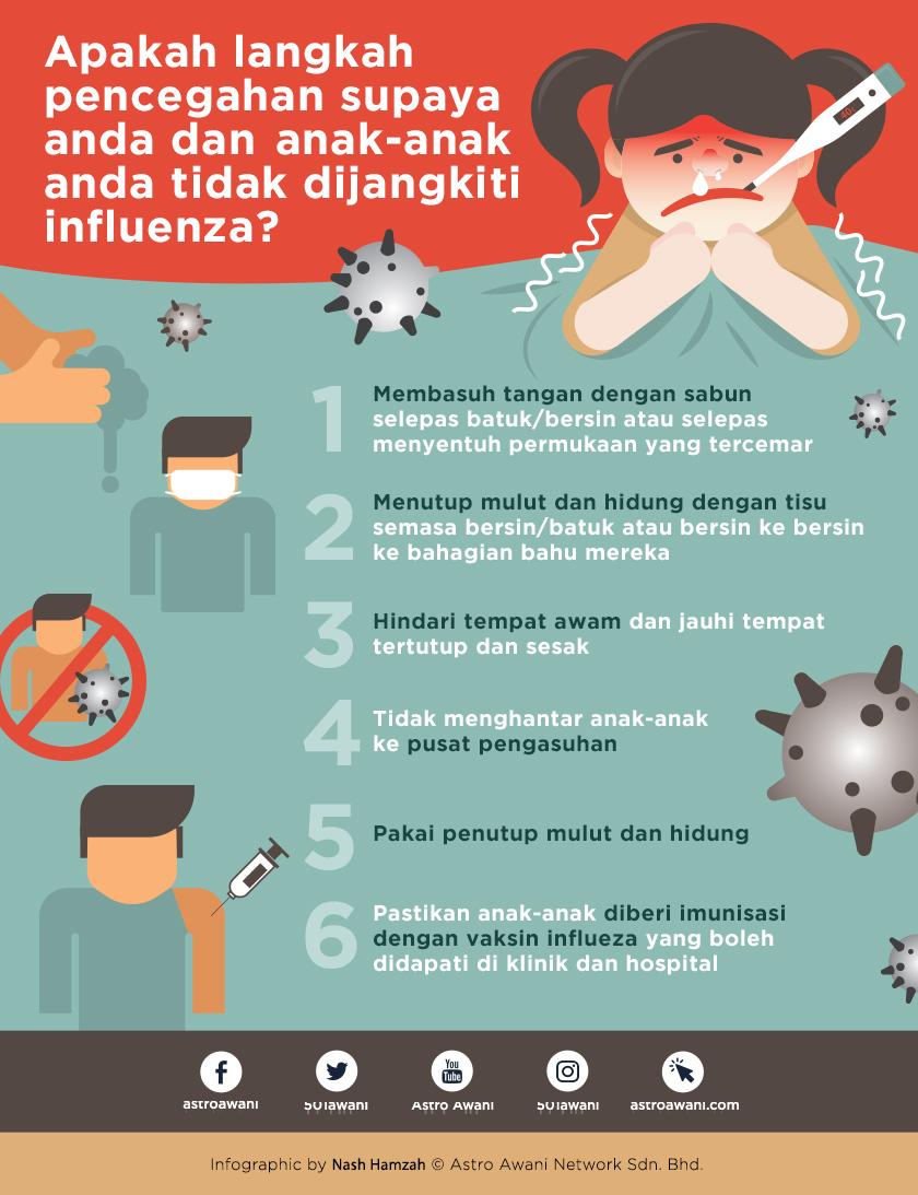 Satu Daripada Empat Kanak Kanak Dijangkiti Influenza Pakar Runding Pediatrik Astro Awani