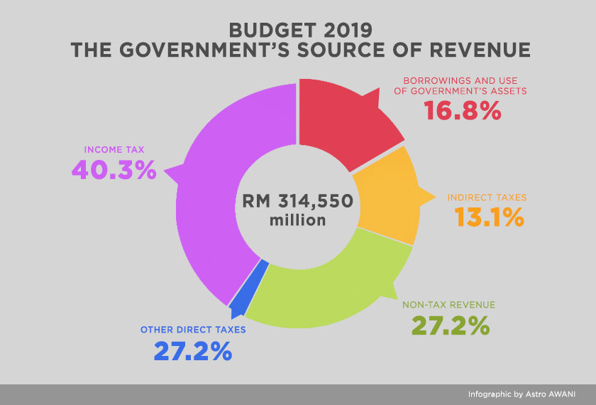 Budget 2019: Where the government's money comes from