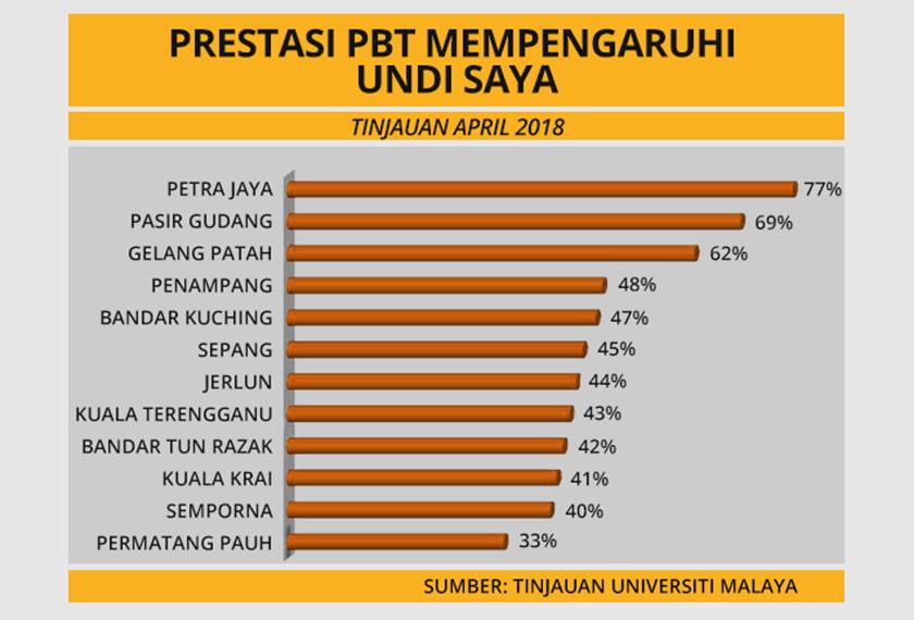 Tinjauan persepsi pengundi mengenai prestasi pihak berkuasa tempatan (PBT) sebelum PRU14.