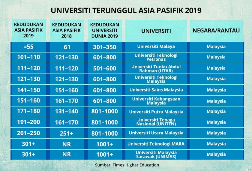 Universiti Malaya Ke 55 Terbaik Di Asia Pasifik Astro Awani