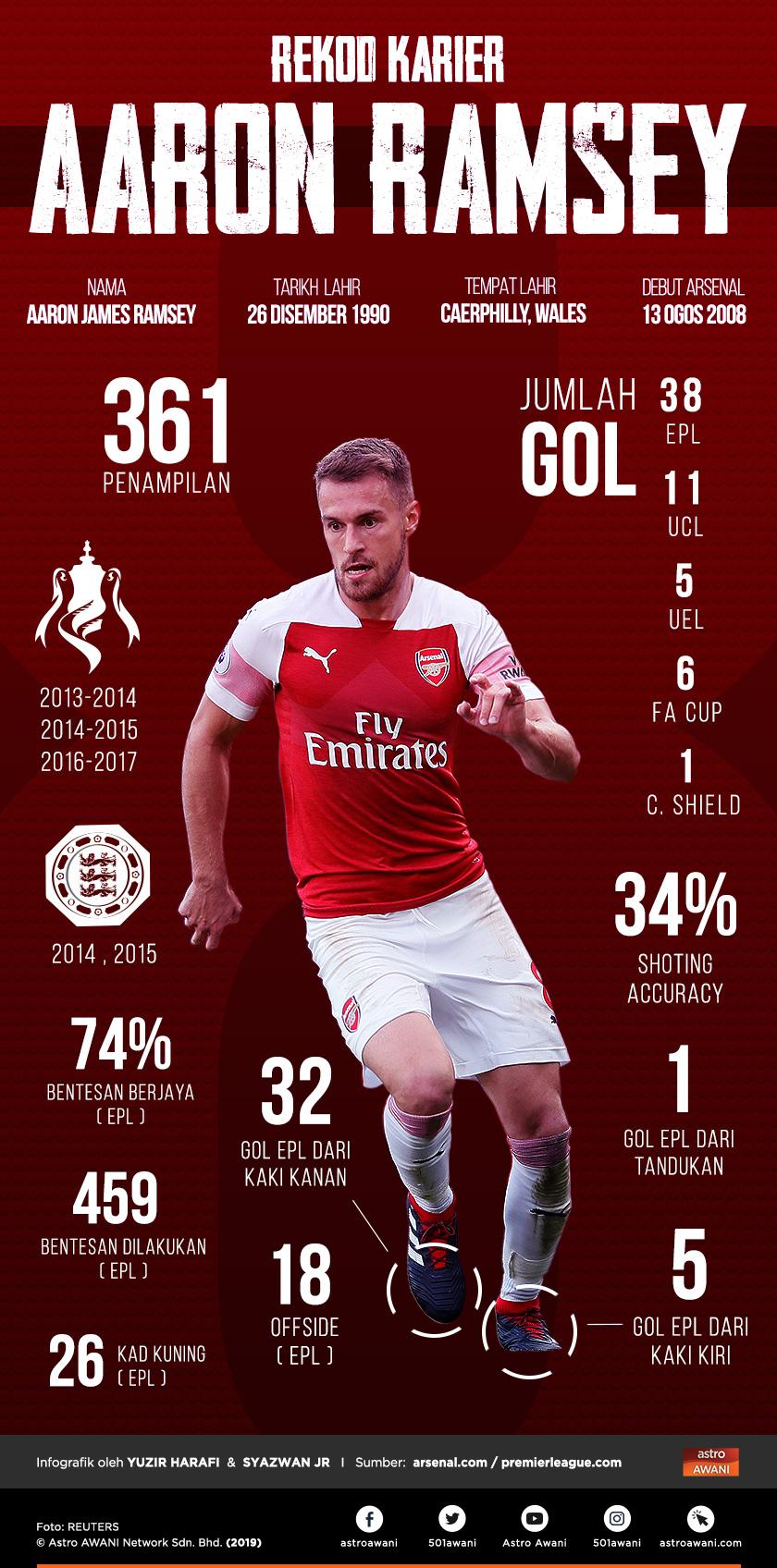 Infografik karier Aaron Ramsey di Arsenal sejak 2008. Infografik ini dibuat berdasarkan data sehingga 16 Februari 2019