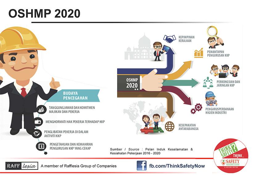 Pelan Induk Keselamatan dan Kesihatan Pekerjaan 2020