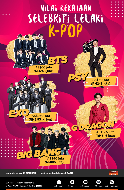Selain BTS, terdapat ramai lagi artis K-pop yang telah banyak mencapai kejayaan dalam industri muzik dan ini merupakan sebahagian daripada artis lelaki K-pop dan jumlah nilai kekayaan yang telah diraih bagi tahun 2019.