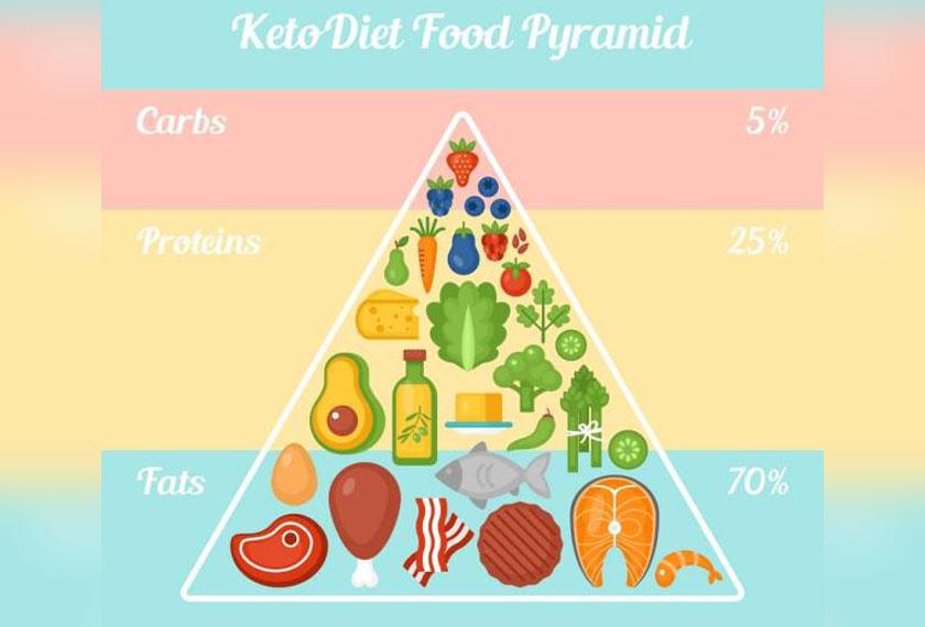 PIRAMID makanan diet ketogenik yang boleh dijadikan panduan. - Foto Sinar Harian