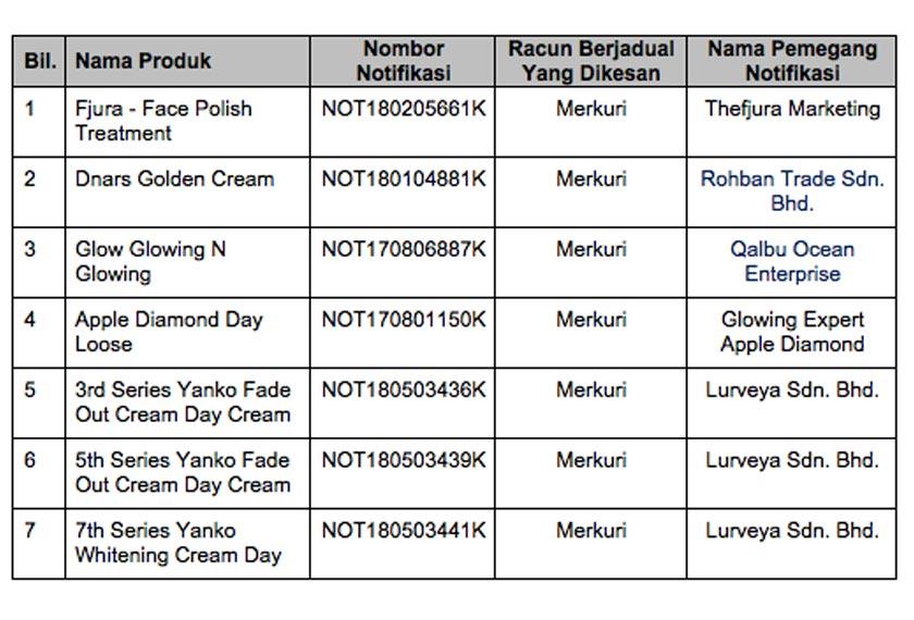 7 Produk Kosmetik Diharamkan Penjualan Serta Merta Astro Awani