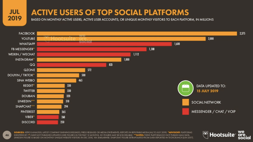 A screenshot from the Global Digital Statshot Report released in July 2019 by We Are Social, a marketing and advertising agency, and Hootsuite, a social media marketing and management platform.