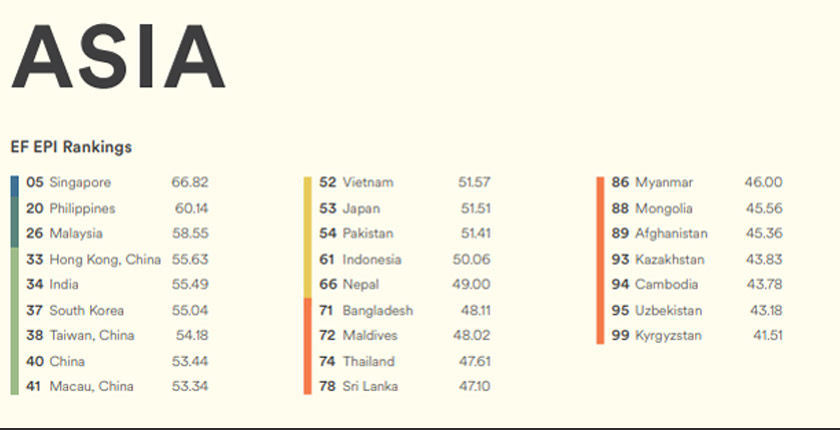Singapura mempertahankan kedudukannya sebagai negara yang mempunyai piawaian tertinggi di Asia, diikuti oleh Filipina, Malaysia, Hong Kong dan India.