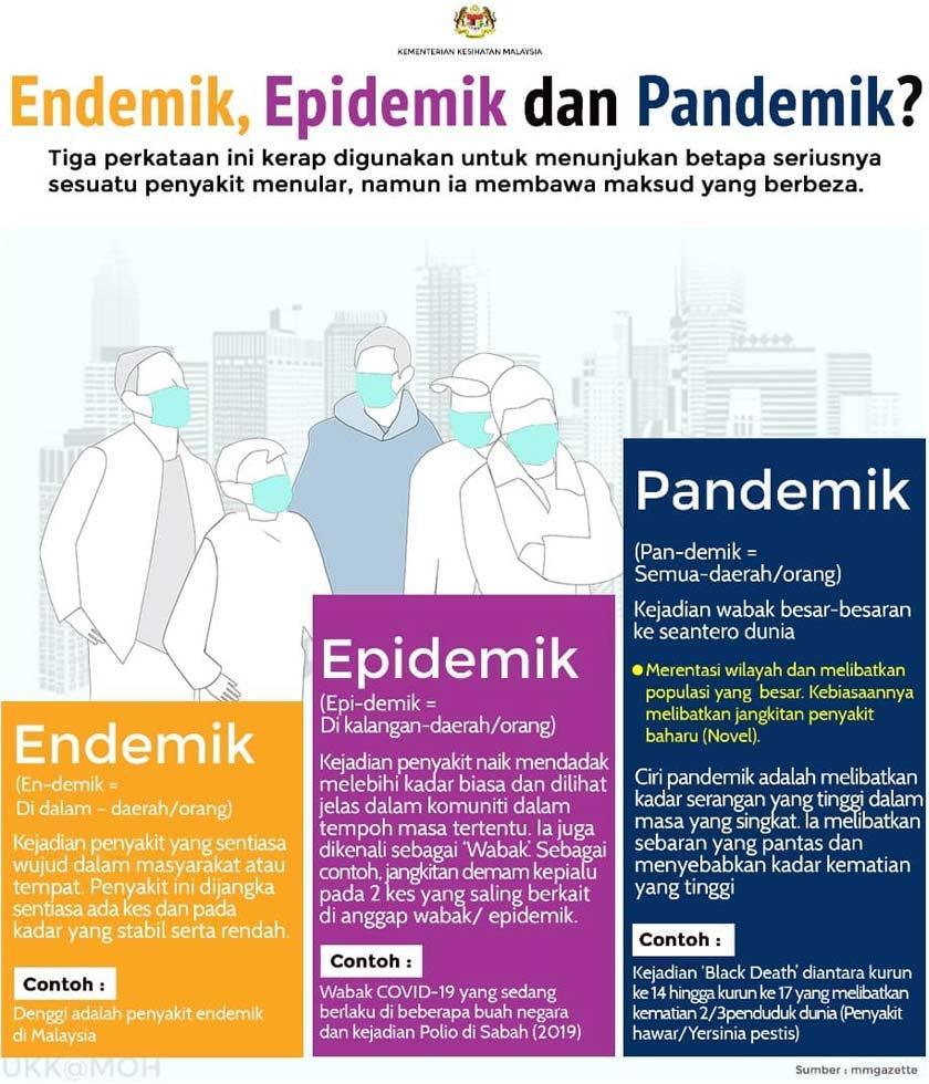 Perbezaan endemik, epidemik dan pandemik. -KKM