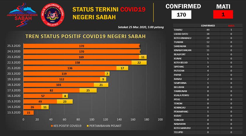 Tiada Penambahan Kes Positif Covid 19 Di Sabah Hari Ini Astro Awani