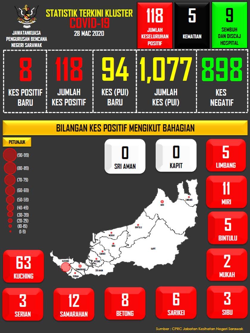 Jumlah kes positif COVID-19 di Sarawak mengikut bahagian. (Ihsan: JPBNS)