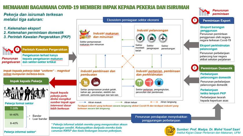 COVID-19 memberi impak kepada ekonomi rakyat pada masa kini melalui tiga saluran iaitu (i) penurunan permintaan eksport, (ii) penurunan permintaan domestik dan (iii) kesan perlaksanaan Perintah Kawalan Pergerakkan (PKP).