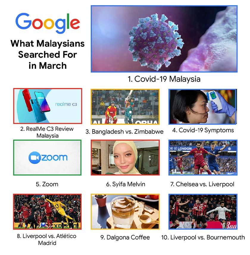 Kata kunci carian trending Google Malaysia sepanjang Mac 2020