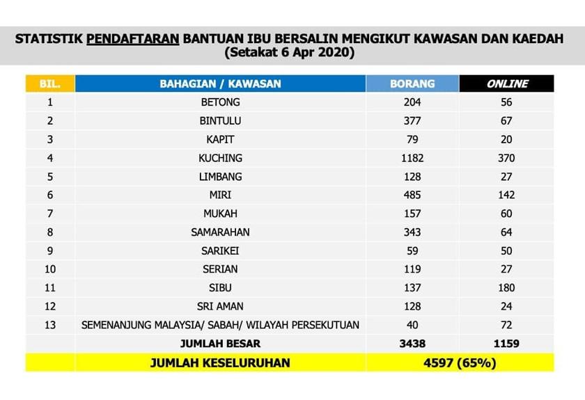 Statistik pendaftaran Bantuan Ibu Bersalin setakat 6 April 2020