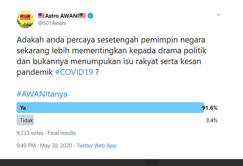 Sebanyak 91.6 peratus bersetuju bahawa beberapa wakil negara ini tidak menumpukan isu rakyat yang kini diberi ujian menghadapi COVID-19.