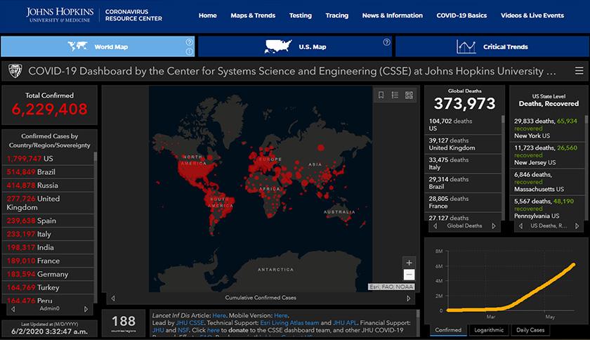 Jumlah kes positif COVID-19 di seluruh dunia kini melebihi 6.22 juta.