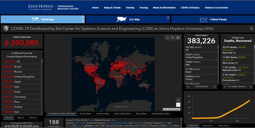 Jumlah kes positif COVID-19 di seluruh dunia kini melebihi 6.39 juta.