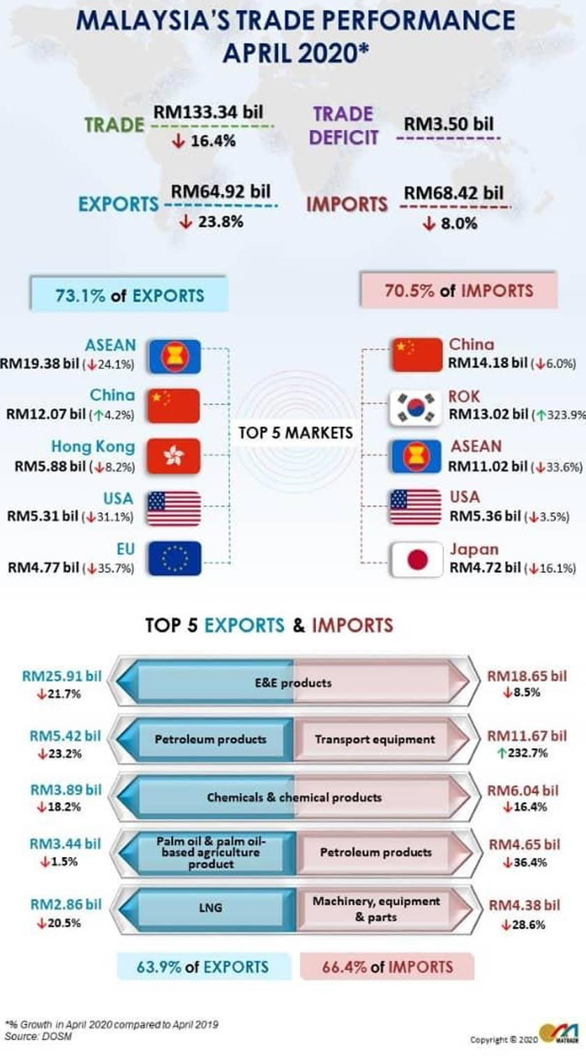Covid 19 Perdagangan Malaysia Susut 16 4 Peratus Astro Awani