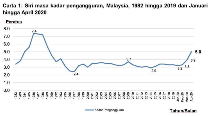 Penganggur Cecah 778 800 Orang Pada April Peningkatan 48 8 Peratus Jabatan Statistik Astro Awani
