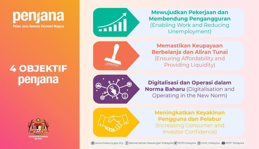 PENJANA pula merupakan pelan pemulihan ekonomi jangka pendek yang akan dilaksanakan antara bulan Jun dan Disember 2020.