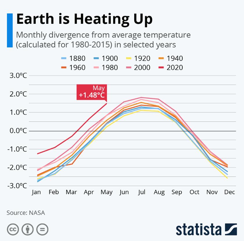 Saintis di NOAA sebelum ini telah menjangkakan tahun 2020 akan berakhir sebagai tahun paling panas pernah direkodkan.