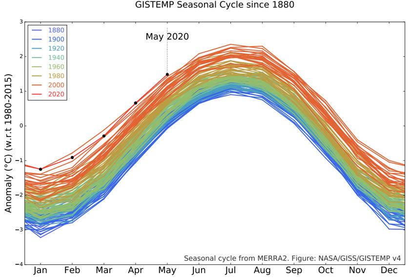 Sejak tahun 2000, trend ini terus menunjukkan peningkatan, memetik kajian yang turut dilakukan Pentadbiran Lautan dan Atmosfera Kebangsaan (NOAA) Amerika Syarikat.