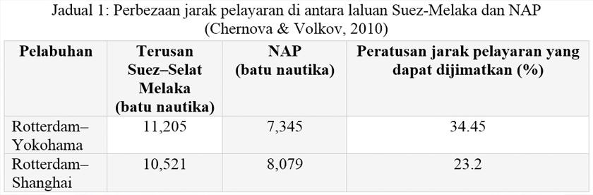 Perbezaan jarak pelayaran di antara laluan Suez-Melaka dan NAP (Chernova & Volkov, 2010)
