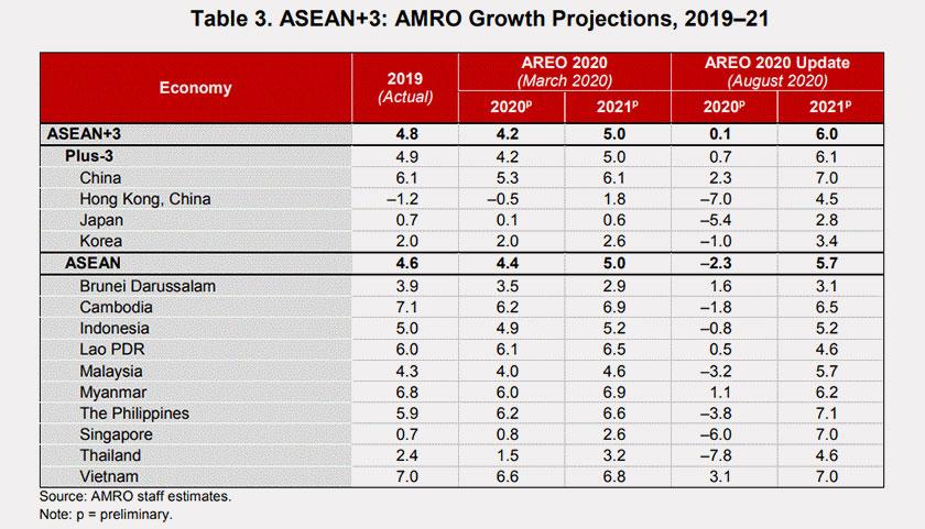 Unjuran pertumbuhan ekonomi melibatkan ASEAN+3 oleh AMRO - Foto Laporan AMRO