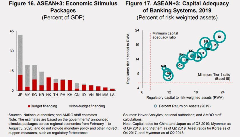 Pakej rangsangan ekonomi serta kapital sistem perbankang di kalangan anggota ASEAN+3 - Foto Laporan AMRO