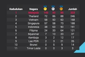 Malaysia juara keseluruhan KL2017, hadiah Hari Kebangsaan
