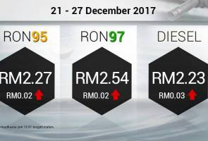 Harga RON95, RON97, diesel hingga 27 Disember