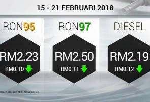 Harga runcit petrol RON95, RON97, diesel turun