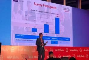 53 peratus pekerja negara ini tidak cukup tidur - Kajian AIA Vitality 2019